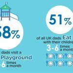 dad index, playground, eating out