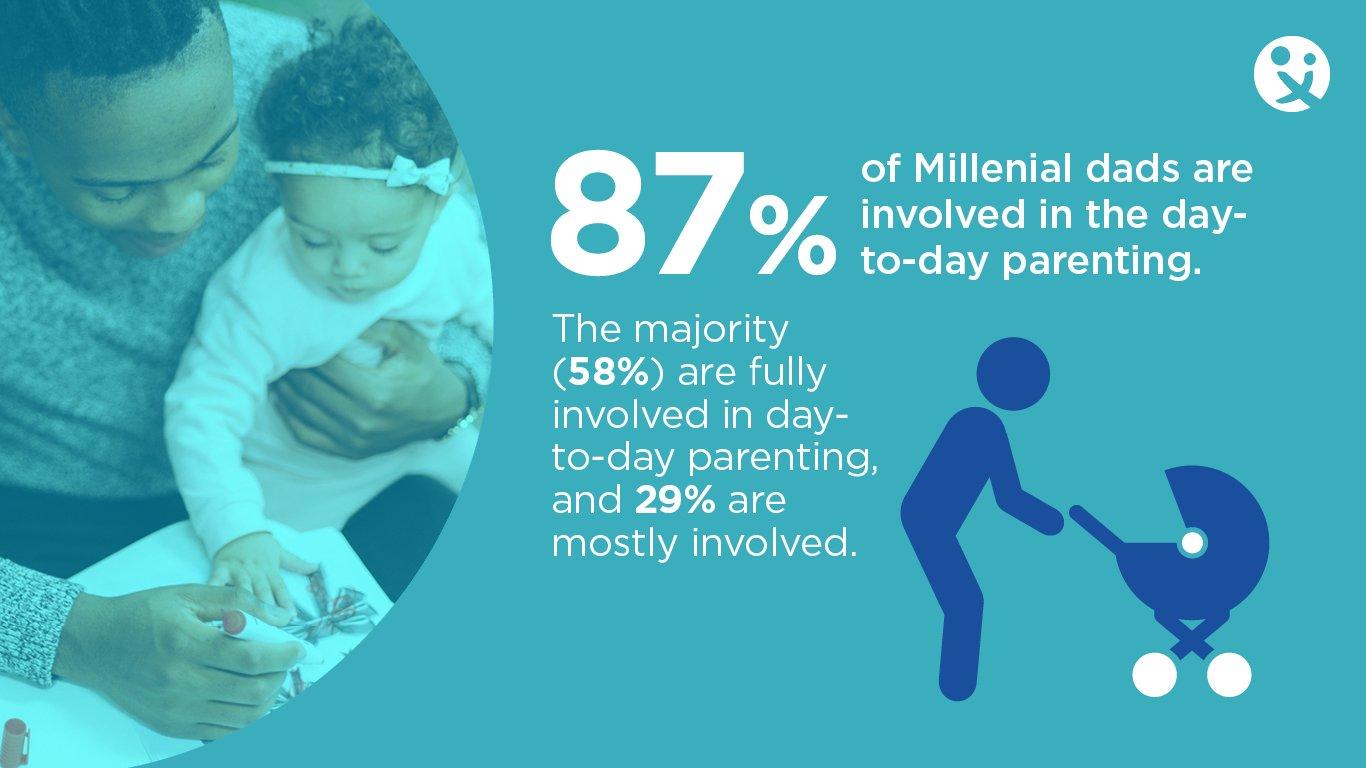 Millennial dad, Millennial dad at work, dads involvement,