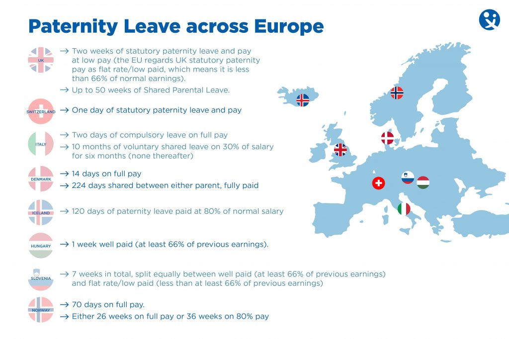 paternity leave, paternity leave across Europle, Paternity leave Sweden, Paternity leave Switzerland, Paternity Leave Denmark, Paternity Leave Italy, Paternity Leave Hungary