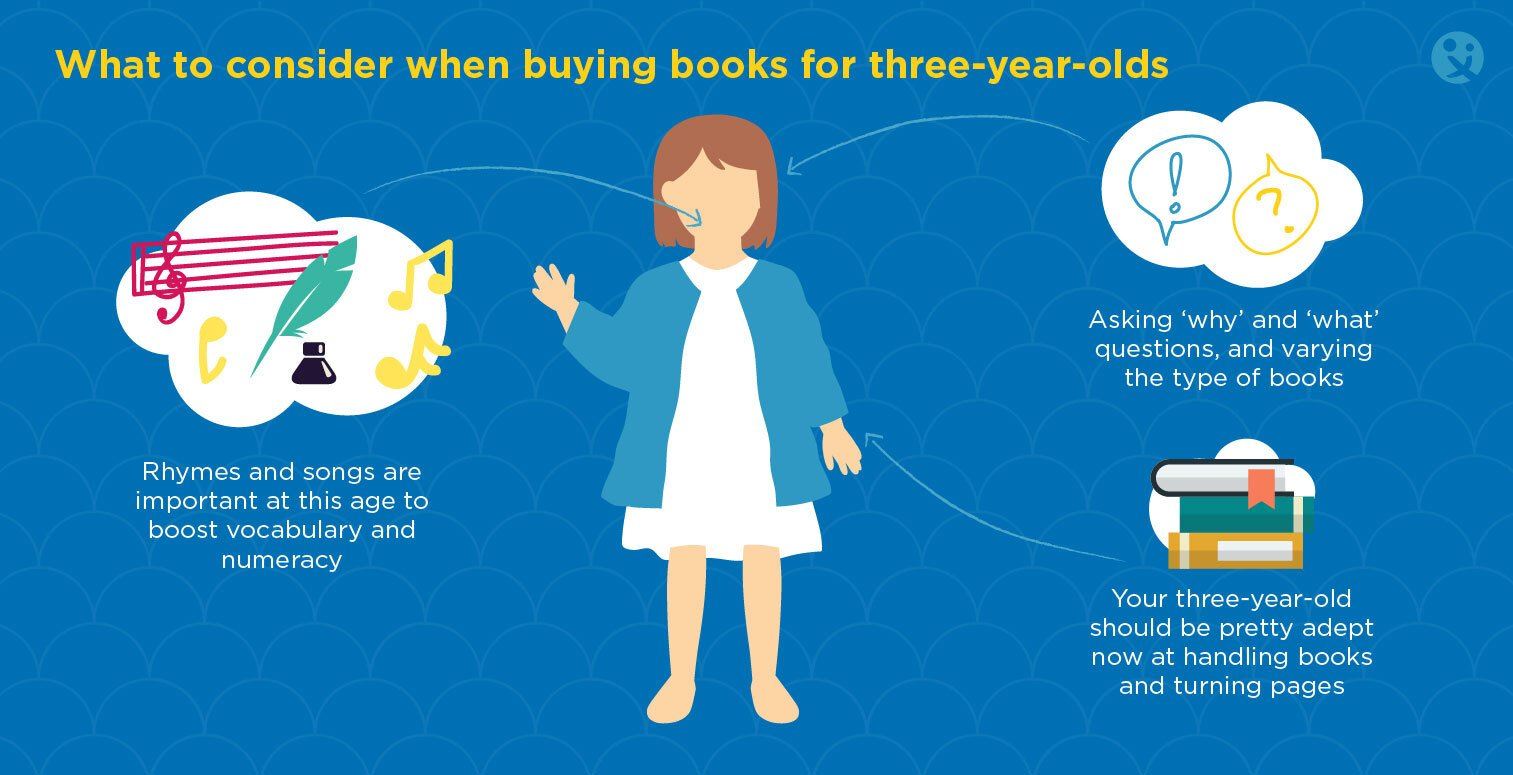 what to consider when buying books for 3 year olds, 3 year olds books, best 3 year old books, what do 3 year olds need to read