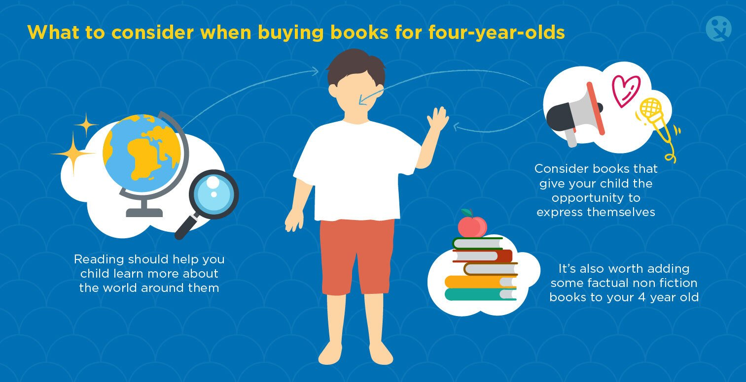 What to consider for 4 year old books, best books for 4 year olds, what makes a great book for 4 years old