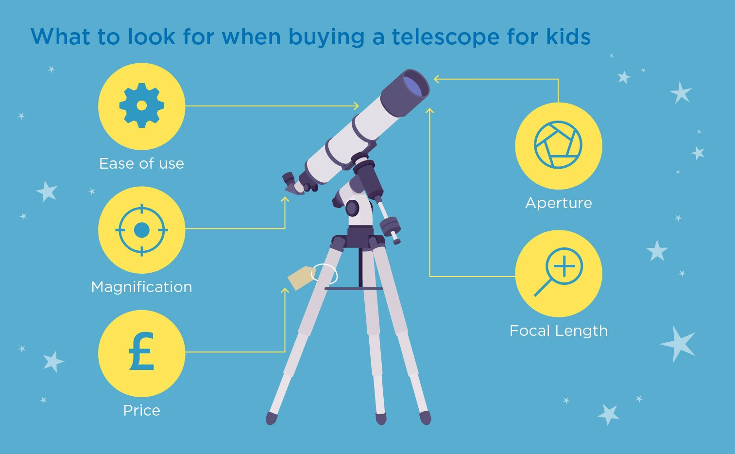 what to look for in a telescope for kids, buying a telescope, tips on buying a kids telescope