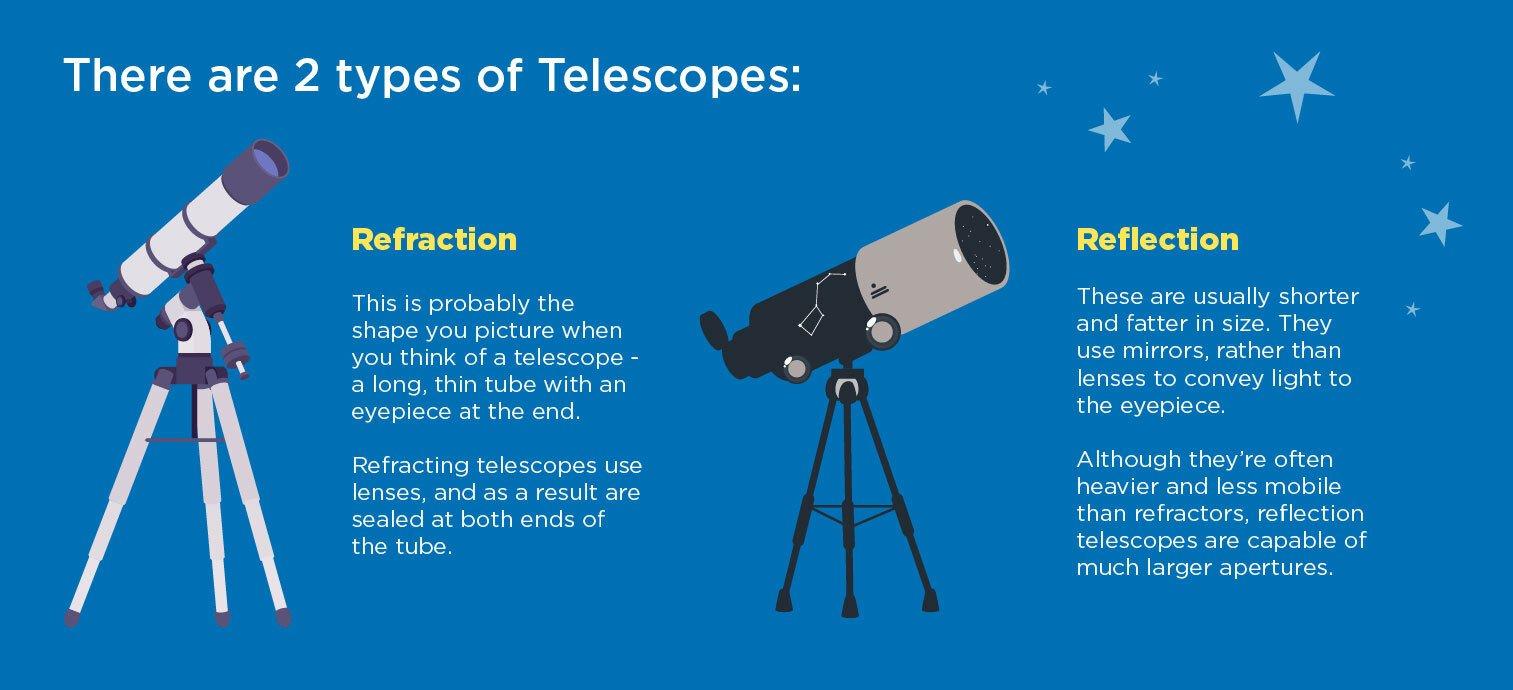 best telescopes for kids, types of telescopes for kids, refraction telescopes, reflection telescopes